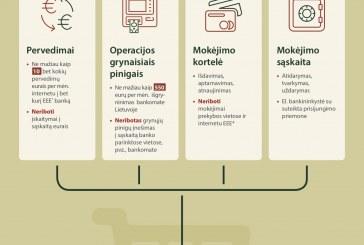 Lietuvos bankas sudarė krepšelį būtiniausių mokėjimo paslaugų, kurių įkainiai būtų ribojami