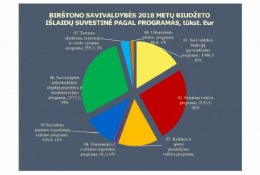 Birštono tarybos posėdyje patvirtintas 2018 m. savivaldybės biudžetas