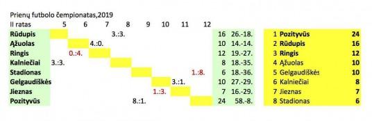 Futbols_prienai_rezultatai II ratas