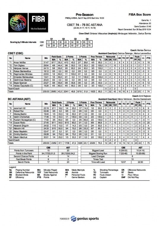 FIBA-Box-Score-CBE-vs-AST-07-rugsėjo