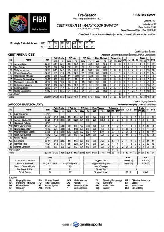 FIBA Box Score CBE vs AVT 11 rugsėjo
