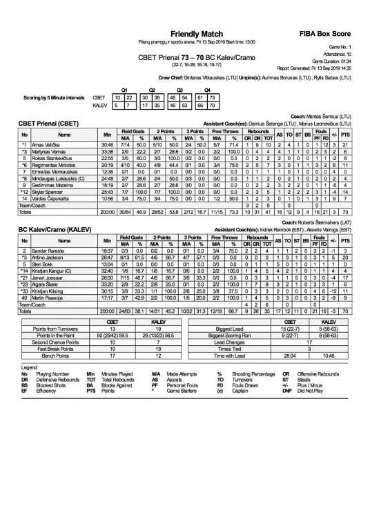 FIBA Box Score CBET vs KALEV 13 September