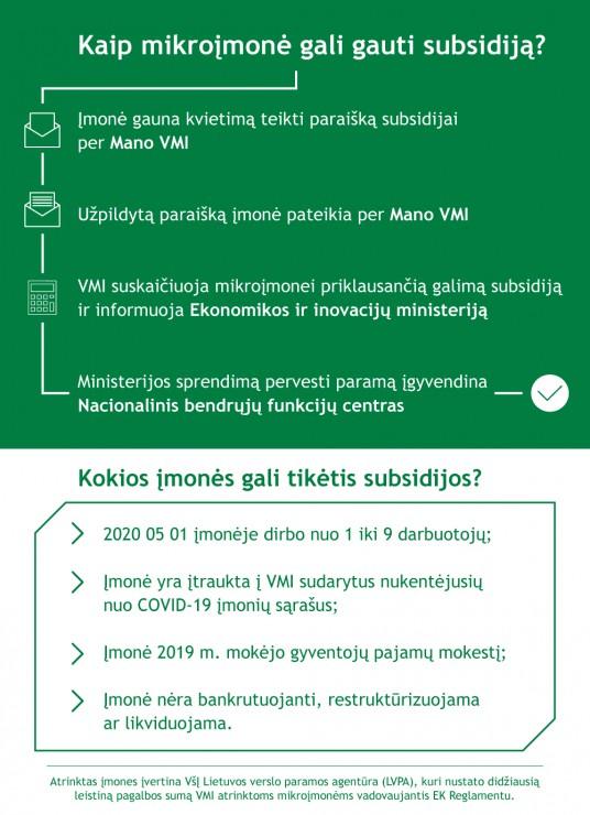 vmi-200512-subsidija