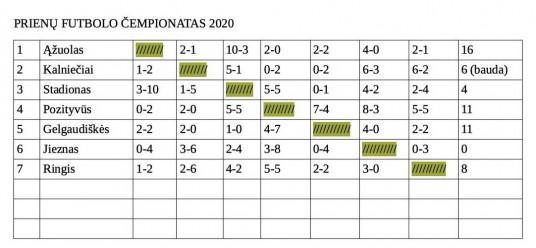futbolo_čempionats_2020 2 2